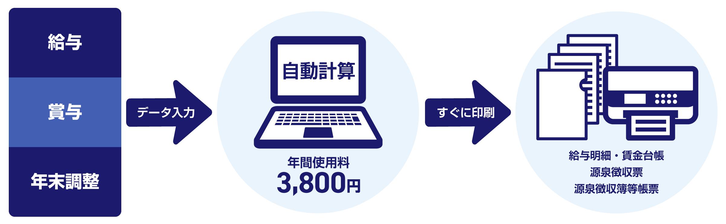 シンプルで簡単に使える安い給与ソフト