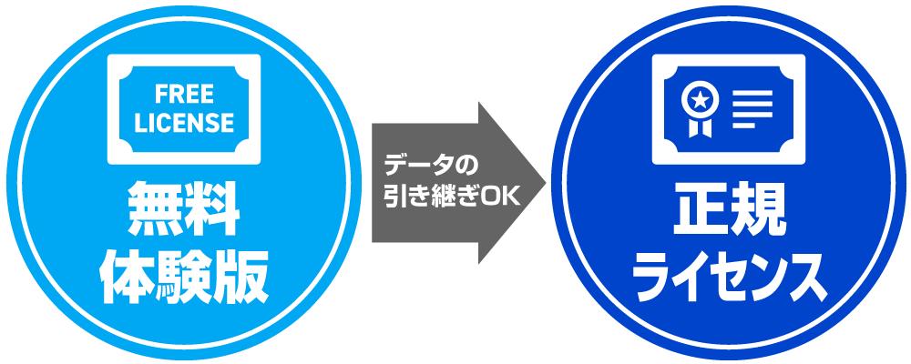 給与計算ソフトの無料体験版から正規ライセンスへデータ引き継ぎがOK